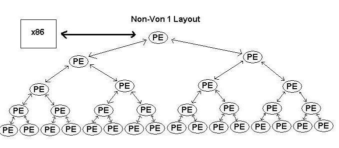 Non-Von Neumann Bilgisayarları Ne Zaman Geliştirilmeye Başlanmıştır?